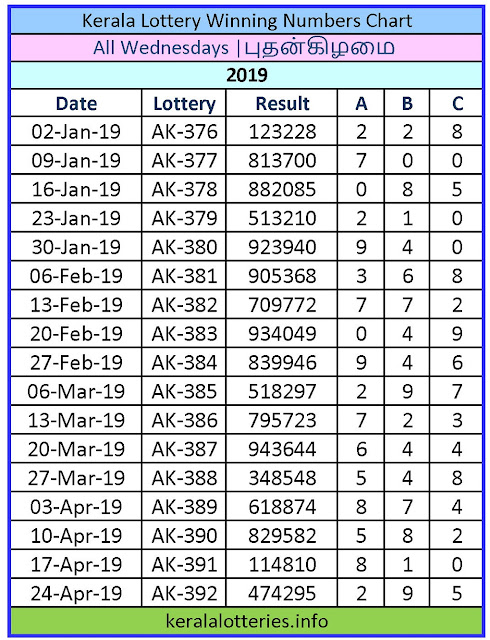 Kerala Lottery Winning Number Chart Wednesday -2019