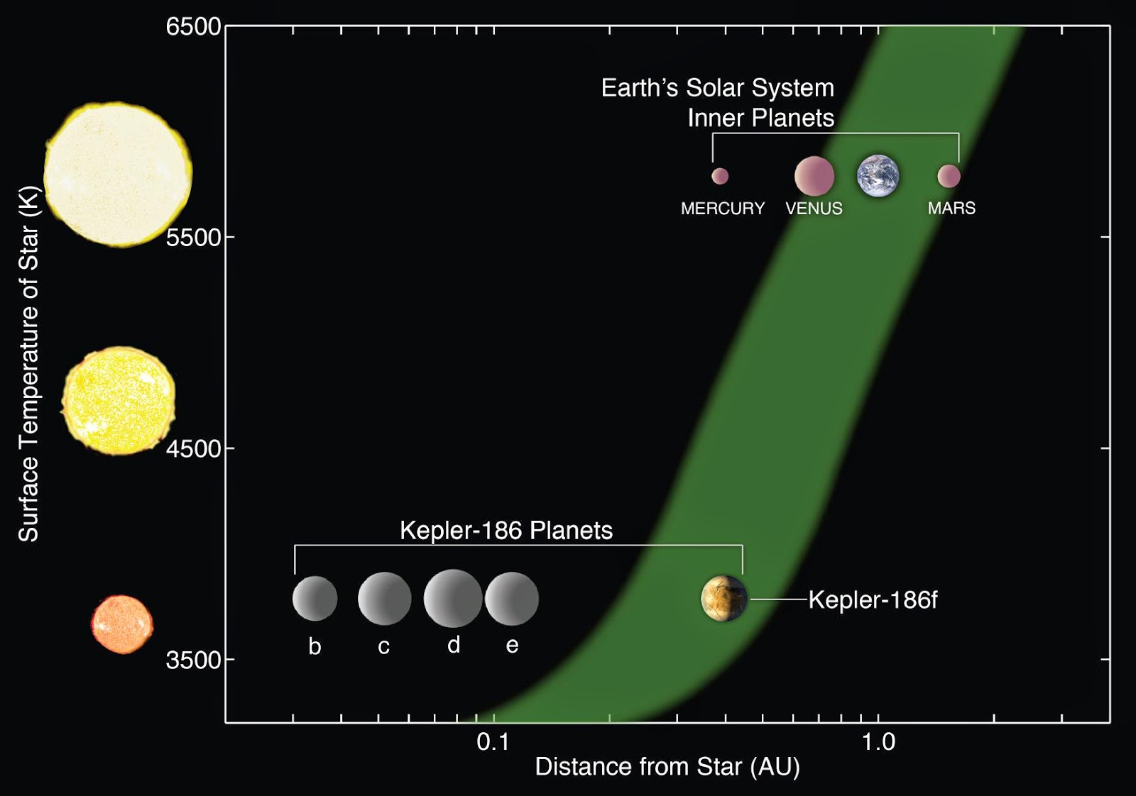 Beyond Earthly Skies: Kepler-186f: An Earth-Sized Planet ...