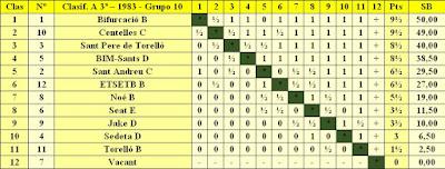 Clasificación final por orden de puntuación del Campeonato de Catalunya - 3ª División – Grupo X