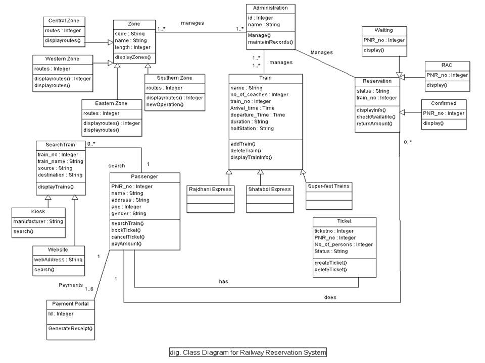 Railway Reservation System UML Diagrams