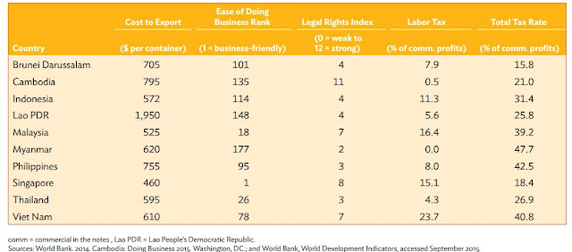 Table 5: Business Environment Indicators, 2014