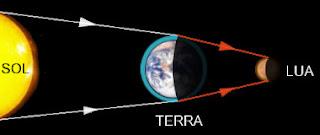 como acontece um eclipse lunar