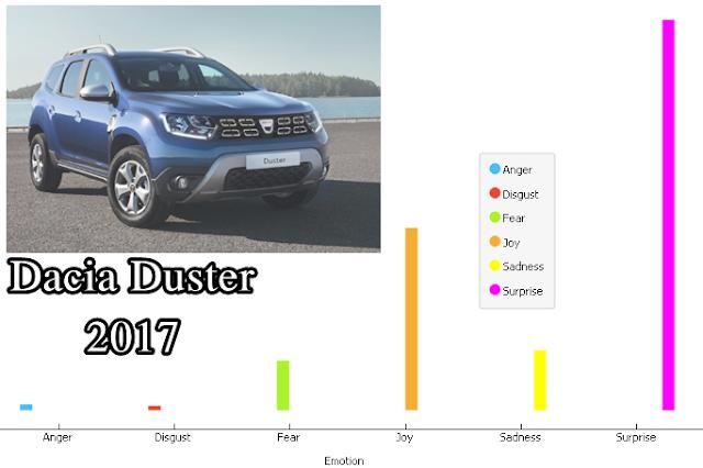 dacia duster 2017 pareri impresii din review-uri