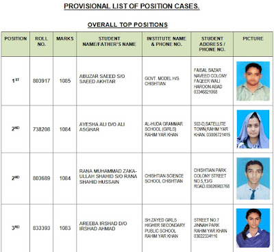 Check Matric Exam Result 2018 Bahawalpur Board Top Positions