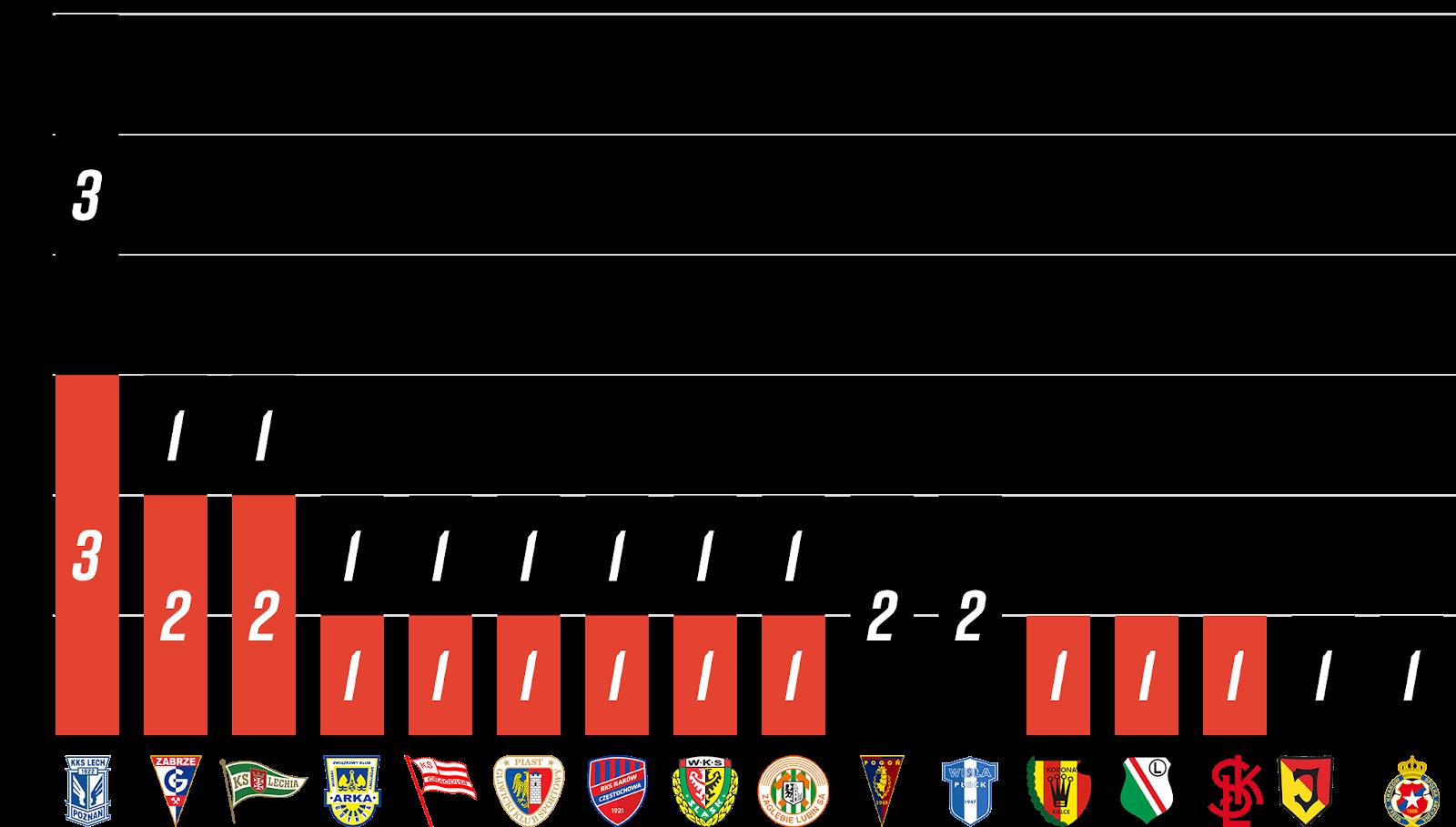 Młodzieżowcy w 3. kolejce PKO Ekstraklasy<br><br>Źródło: Opracowanie własne na podstawie 90minut.pl<br><br>graf. Bartosz Urban