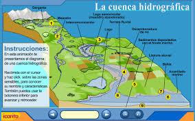 La cuenca hidrografica