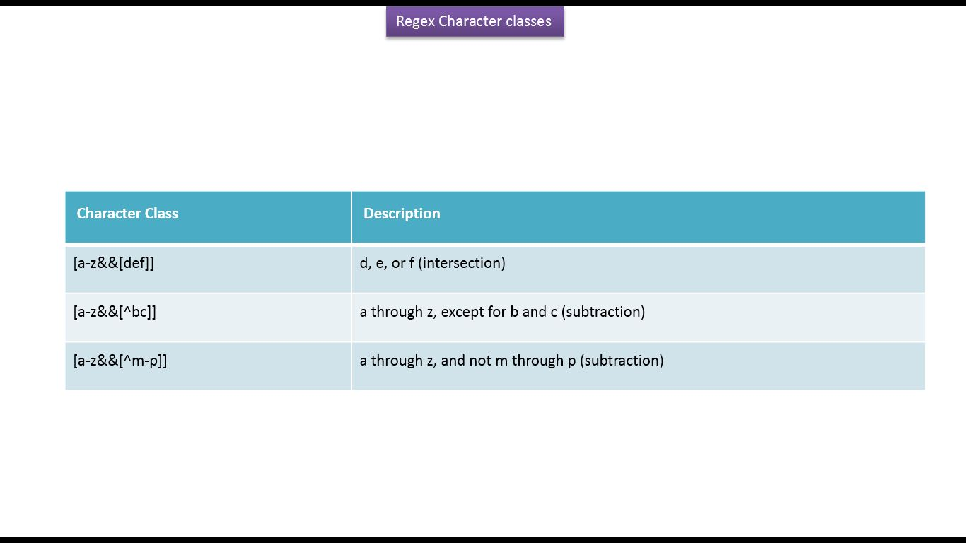 Java ee how to use intersection and subtraction regex character how to use intersection and subtraction regex character classes java regex baditri Images