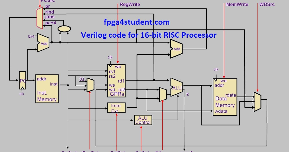Verilog Code for 16-bit RISC Processor