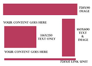Cara Memasang Kode Iklan Adsense Diatas Artikel