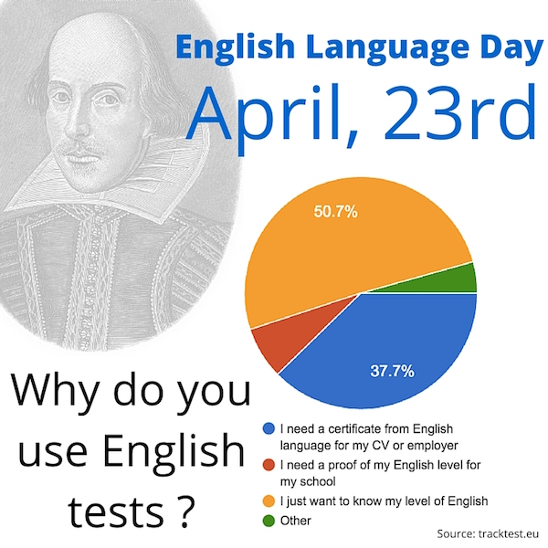 english proficiency test online blog  english language day april 23rd  we take english