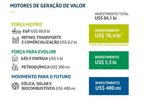 286acd943 Petrobras lança Plano Estratégico 2019-2023