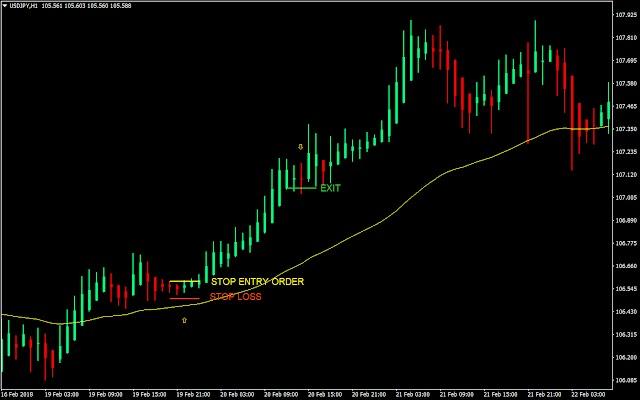 Simple Heiken-Ashi Forex Trading Strategy