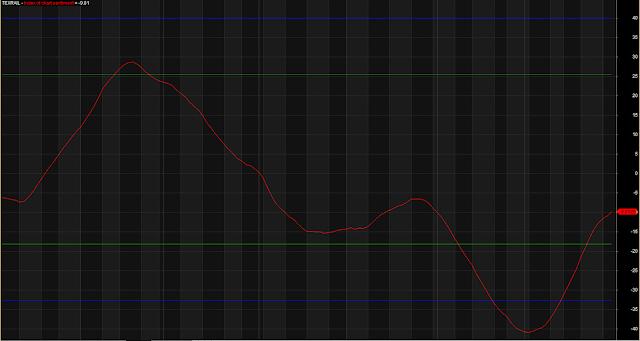 Chart Index Sentiment Indicator