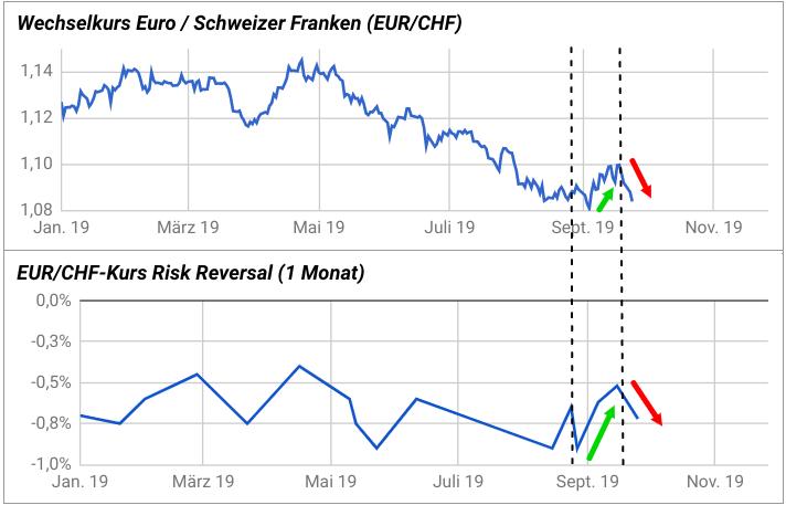 Entwicklung EUR/CHF-Kurs versus einmonatiges EUR/CHF Risk Reversal 2019
