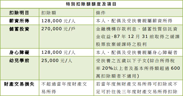 綜合所得稅(103年度.104年申報)稅率級距表、免稅額、標準扣除額 - 勞工福利 - 勞工福利/求職 - 終身學習:智慧 ...
