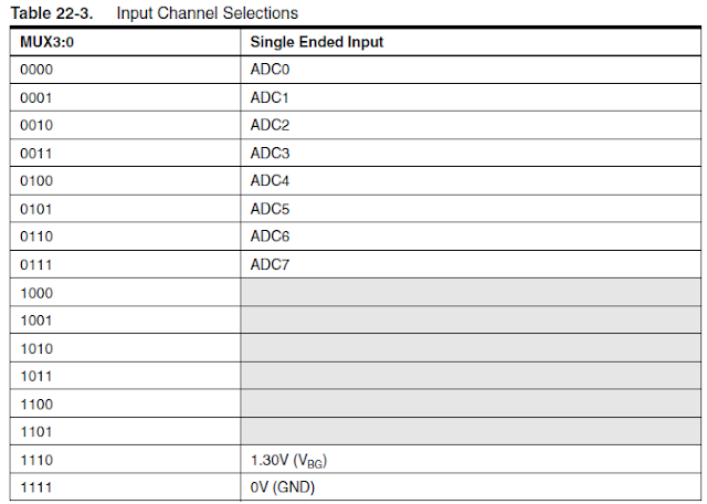 AVR Microcontroller ADC Channel Selection