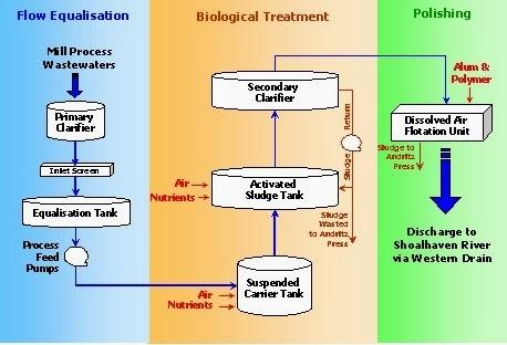 wastewater treatment plant flow diagram rheem criterion ii gas furnace wiring thickener water process toyskids co textile era effluent sequence in