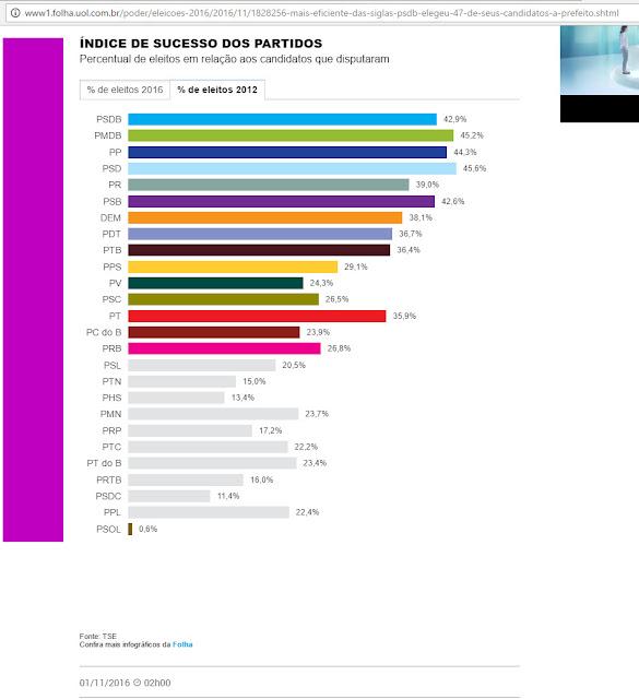 Índice de Sucesso dos partidos políticos nas candidaturas para prefeito nas eleições municipais de 2012. Fonte: Folha de São Paulo, com dados do TSE