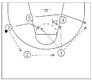 100+ 28 Basketball Plays Dominate Any Defense Basketball