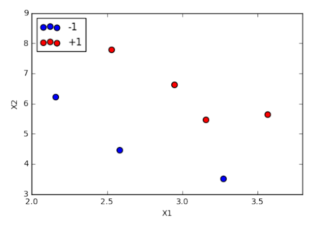 Buku Belajar Machine Learning dengan Python-Classification with Support Vector Machines