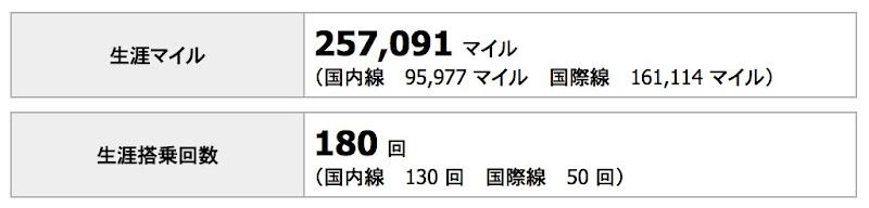 「★ ONE STAR」達成、JGC Life Mileageの亀タグはいつくる?
