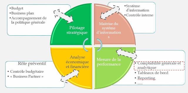 Schéma des objectifs du contrôleur de gestion