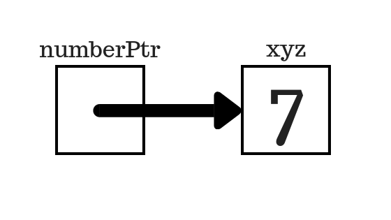 pointer pointing to the variable xyz