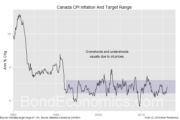 Chart: Canadian CPI And The Bank of Canada Target