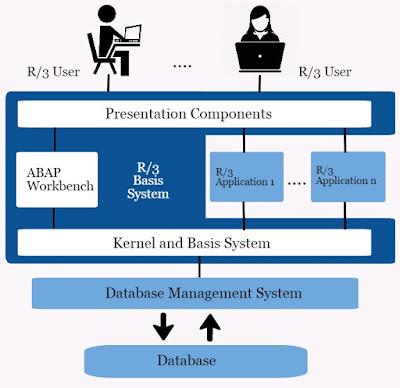 SAP Basis R/3 System