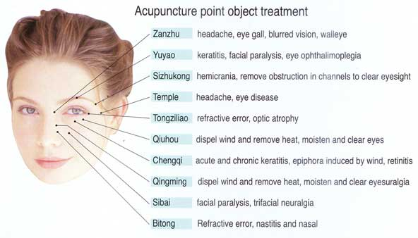 Acupuncture Points For Dry Eyes | Creativmakeup co
