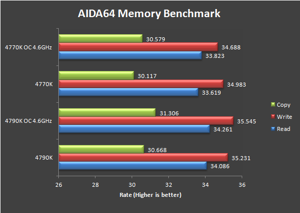 Review: Intel Core i7 4790K Devil's Canyon CPU on Z87 Motherboard 30