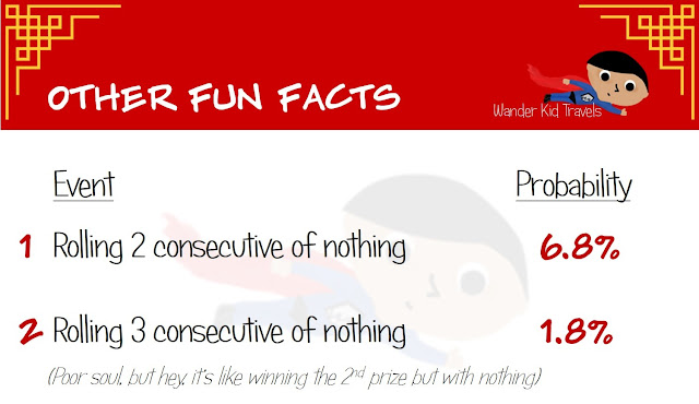 Fun Facts Probabilities on Pua Tiung Chiu - Mooncake Dice Game