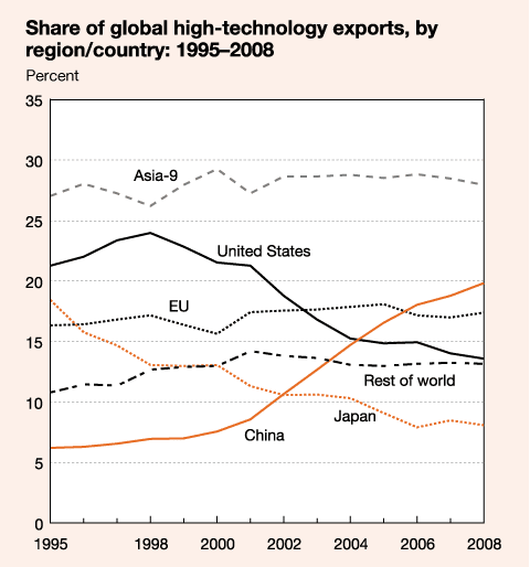 share of global high-tech exports