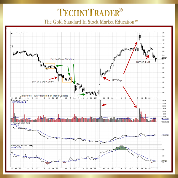 StockChart example of Candlestick Bounces Rebounds and Reversals - TechniTrader