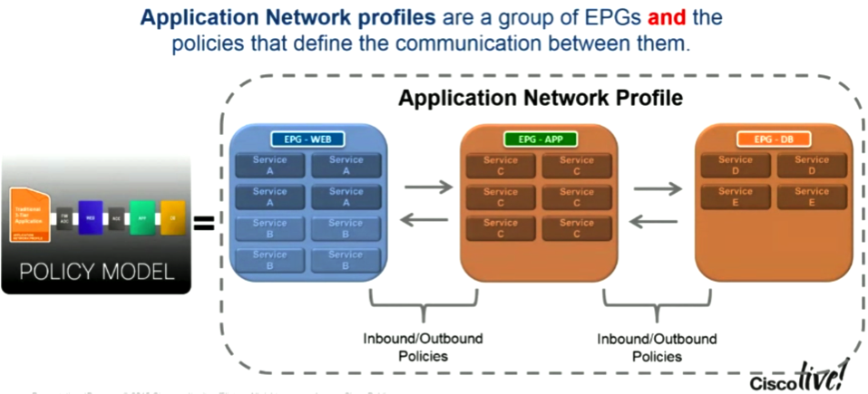 Welcome to Mat's Cloud: Cisco ACI: Application Network Profiles
