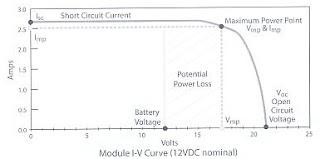 Solar Cells Panel Explained Solar