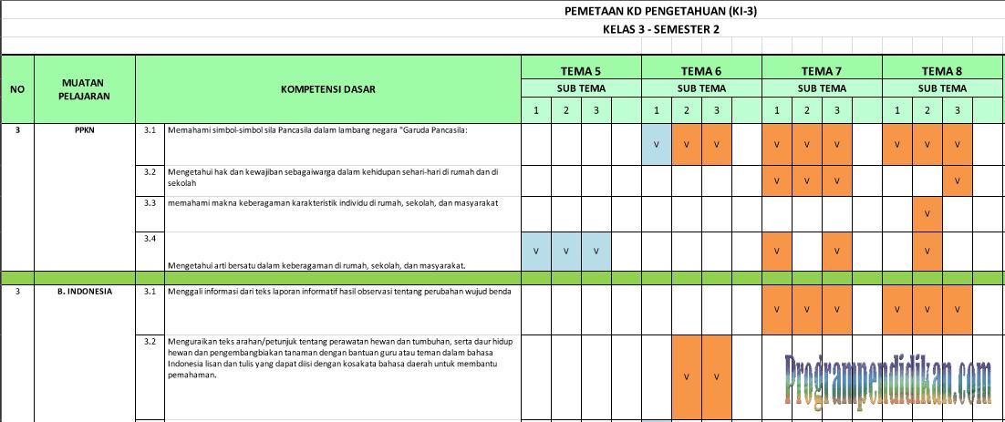 Pemetaan KD kelas 3 semester 2