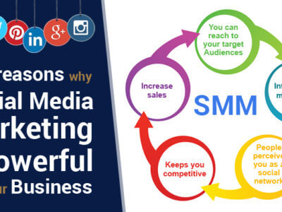 Social Media Marketing Business Marketing Digital Marketing