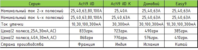 Сравнение УЗО Schneider Electric