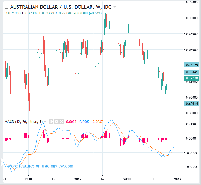 AUDUSD Price Forecast (Australian Dollar to USD rate) - Swing SELL(Short)