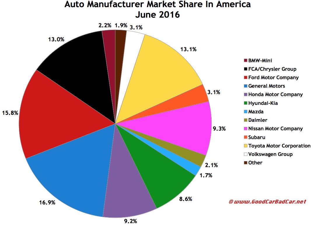 Usa automaker market share chart june 2016