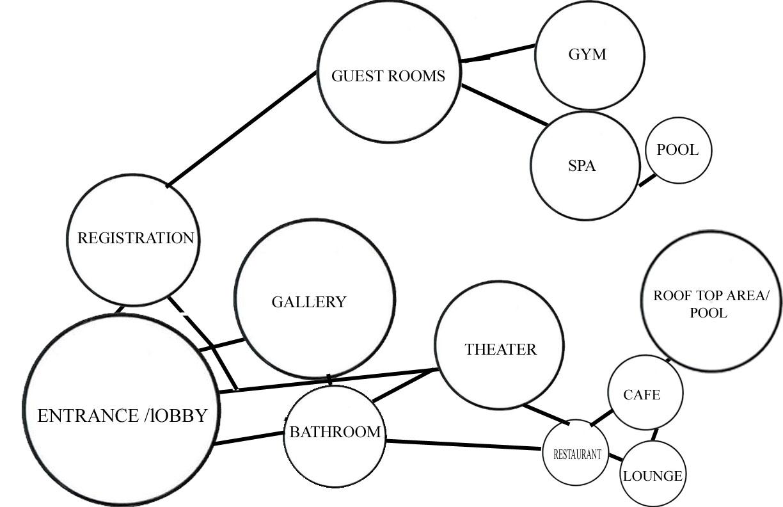 Diana Basily Design Study Diagram