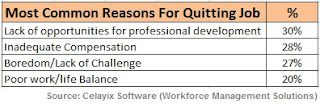 Job Retention, Quitting Facts