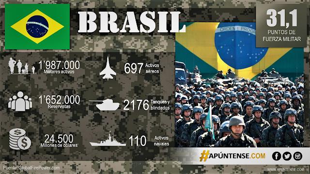 FORCAS-ARMADAS-BRASILEIRAS