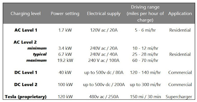 Fast charging a Tesla or an electric vehicle