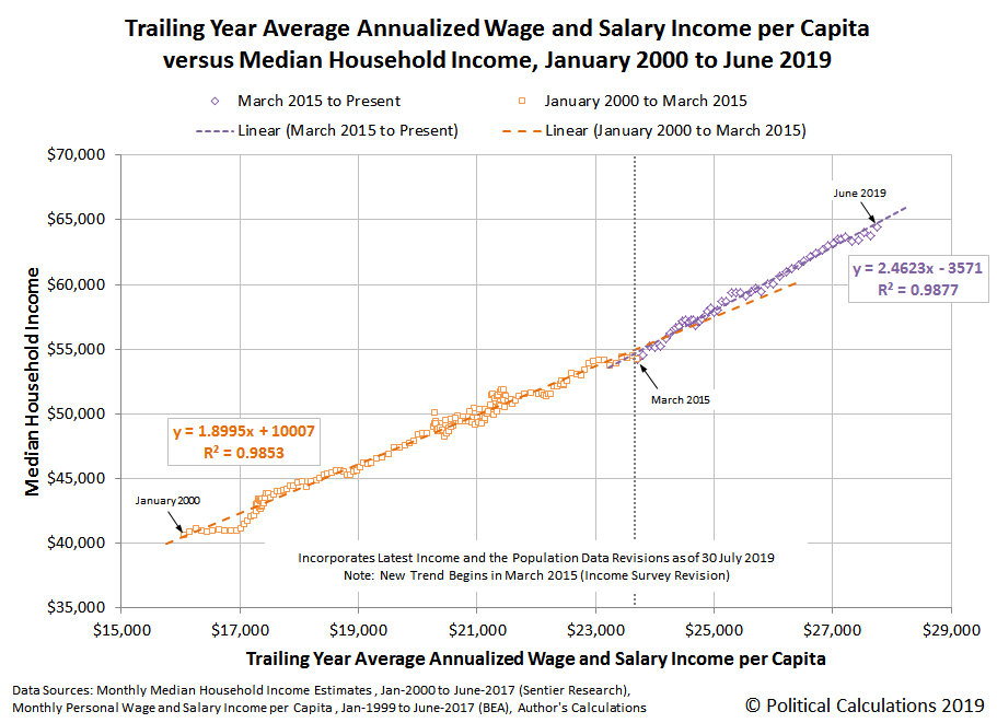Trailing Year Average Annualized Wage and Salary Income per Capita Versus Median Household Income, January 2000 to June 2019