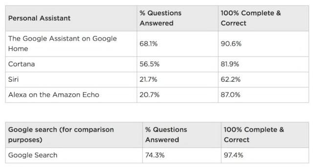 Google assistant bests rivals
