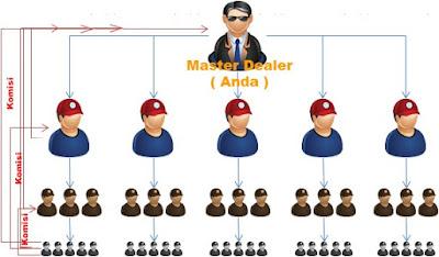 Master Dealer, Downline, Markup, Bisnis