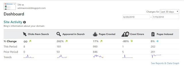 Cara Mendaftar Dan Memverifikasi Blog Ke Bing