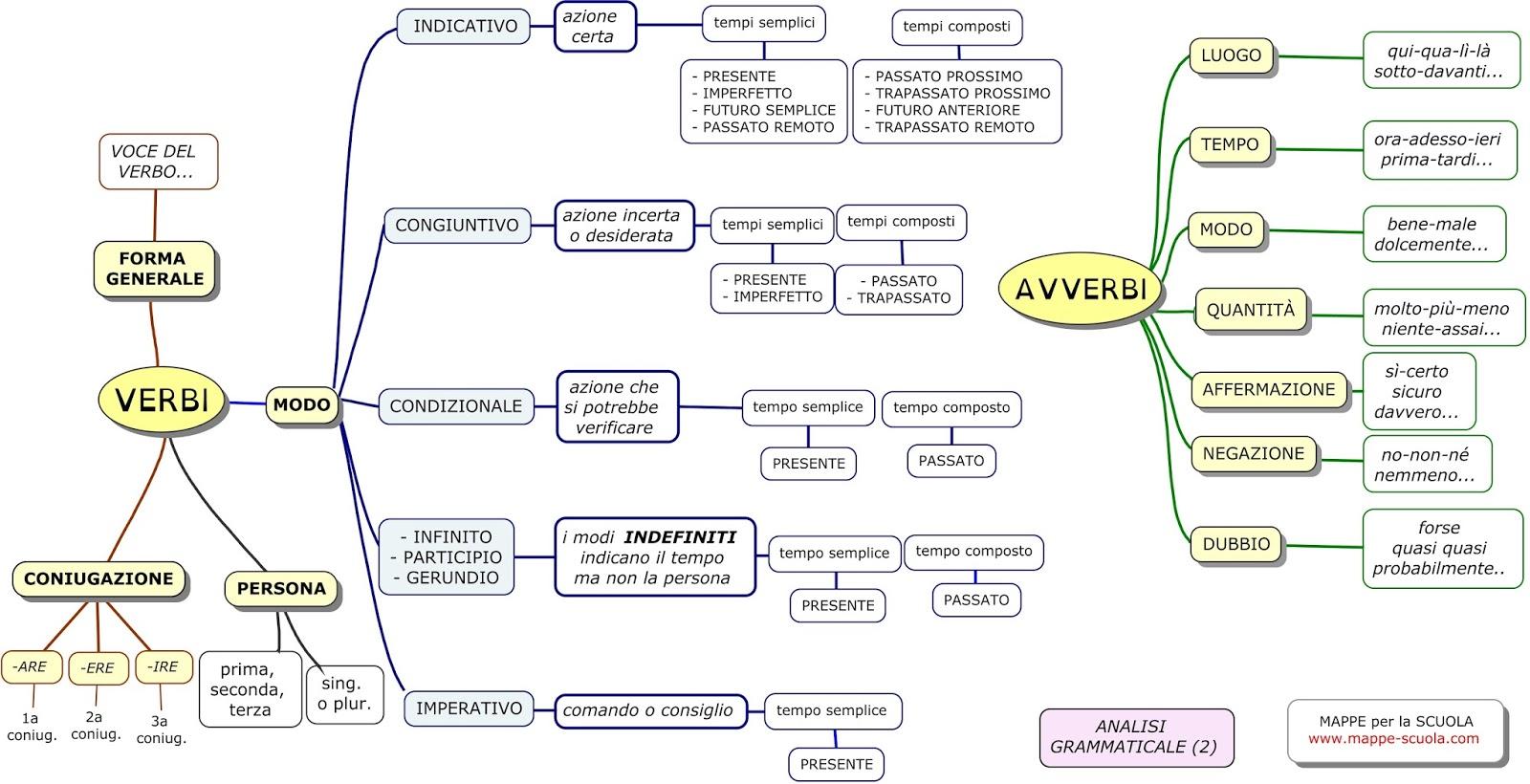 Mappe Per La Scuola Analisi Grammaticale Guida